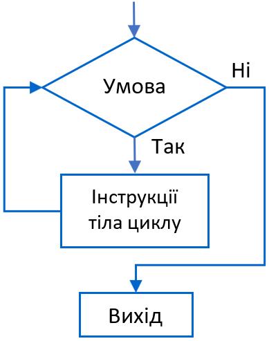 Схема інструкції цикду while