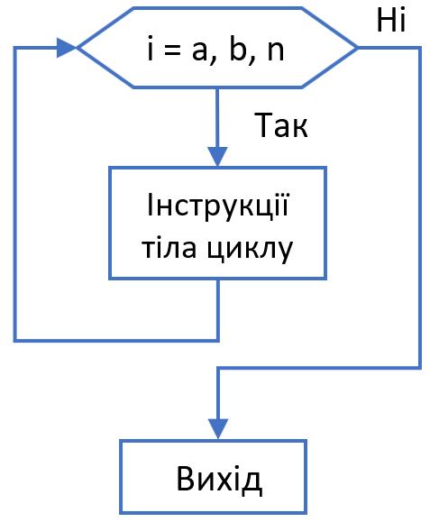 Схема інструкції цикду for